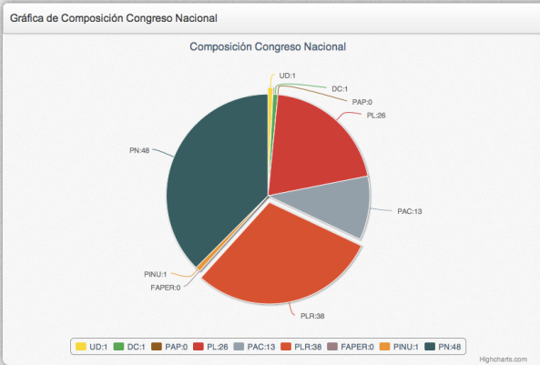 composition of Honduran congress 2014